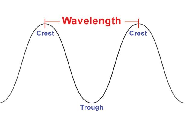 تعریف طول موج